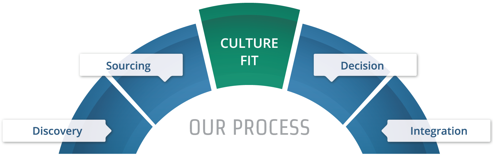 Culture Fit - Our Process: Discovery, Integration, Sourcing, Decision