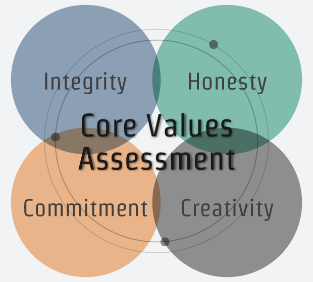 Core Values Assessment: Integrity, Honesty, Commitment, Creativity
