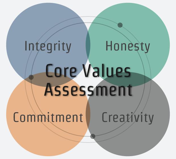 Core Values Assessment: Integrity, Honesty, Commitment, Creativity